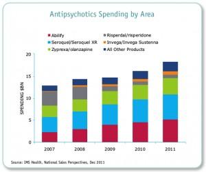 antipsicoticos ventas usa