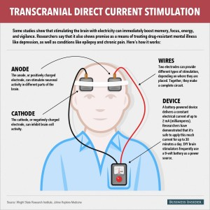 transcranial-direct-current-stimulation_02