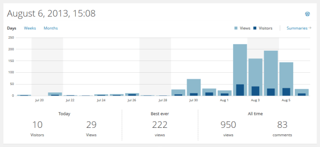 Wordpress stats August 6, 2013