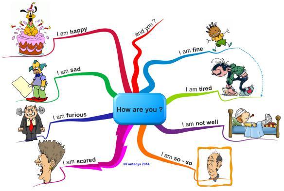comment faire un essai en anglais