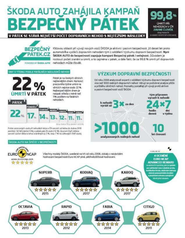 Skoda-Bezpecny-patek-infografika