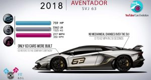 cars-evolution-lamborghini-aventador-video