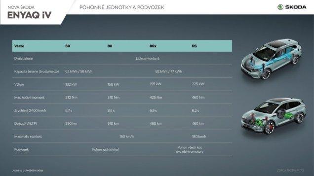 Skoda-ENYAQ_iV_Pohonne_jednotky_a_podvozek