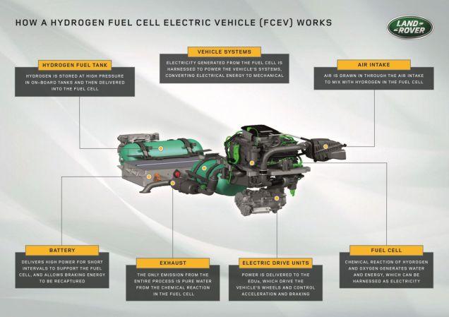 Land_Rover_Defender-vodikove_clanky-grafika