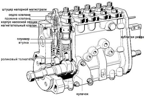 Схема рядного ТНВД