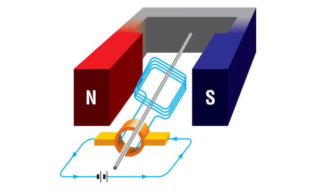 Физика: Принцип работы простейшего генератора переменного тока