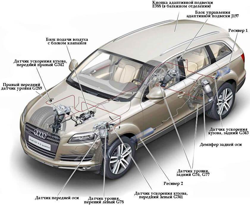 Адаптивная подвеска Audi Q7