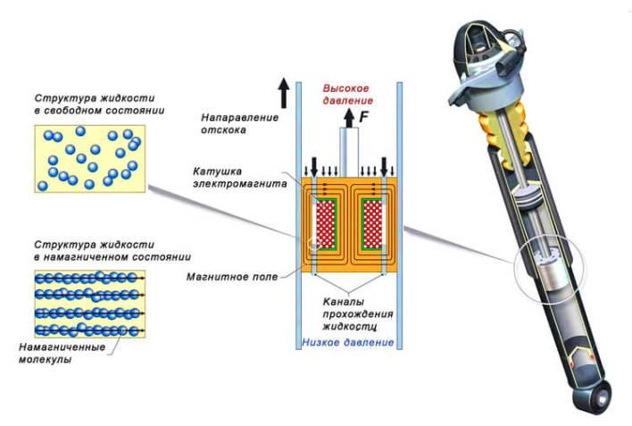 Амортизаторы с магнитно-реологической жидкостью