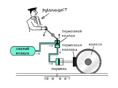 Простейшая схема пневматического тормоза