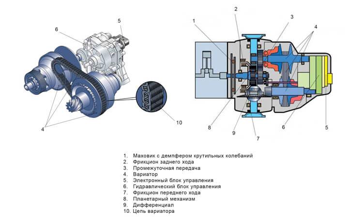 Схема коробки передач Вариатор Мультитроник