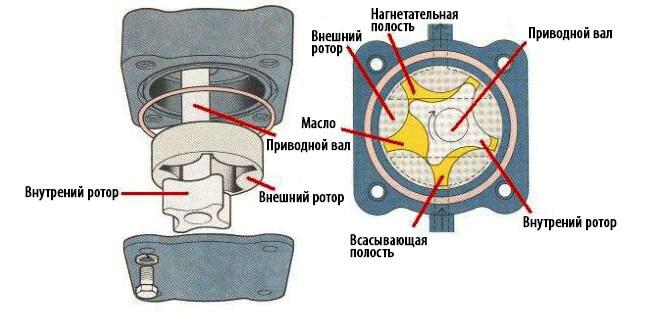 Рисунок масляного насоса роторного типа