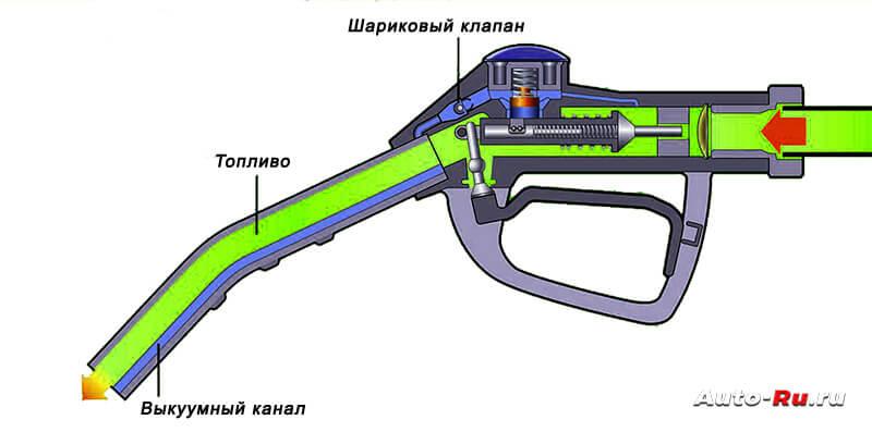 Механизм отсечки топлива при полном баке