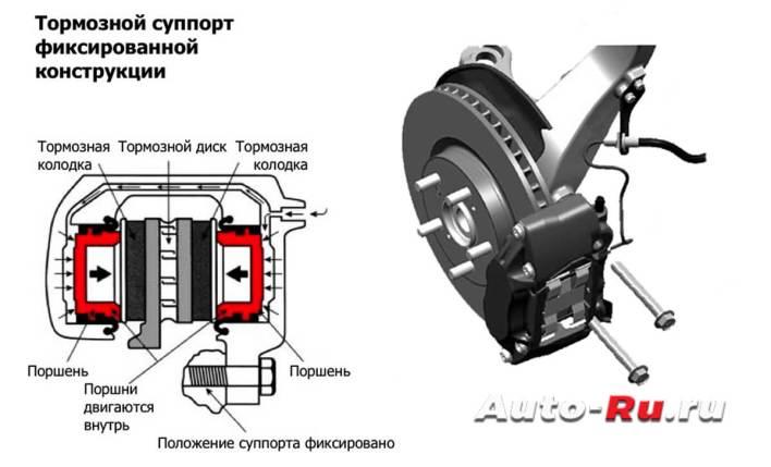 Тормозной суппорт с фиксированной конструкции