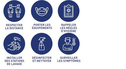 Pictogrammes des mesures de la Santé publique en lien avec l'actuelle pandémie.