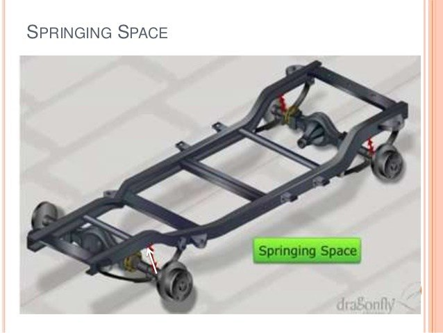 Latest Automobile Chassis Free Download