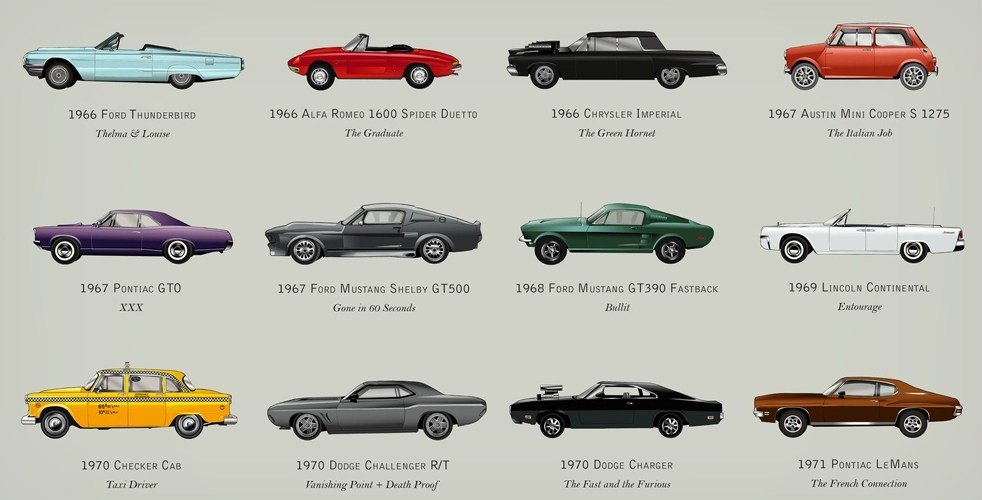 Latest Illustrated Poster Of Iconic Cars From Movies Cool Material Free Download
