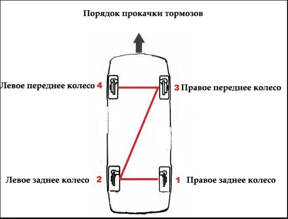 Прокачка тормозов, схема
