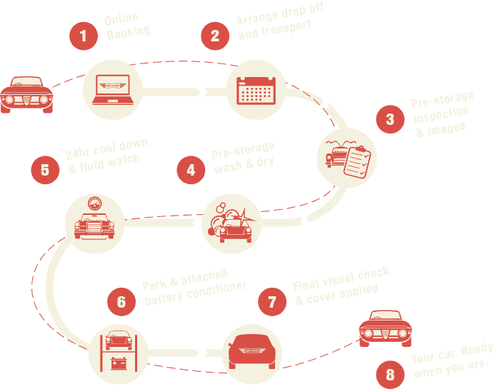 Classic Car Storage Process Graphic
