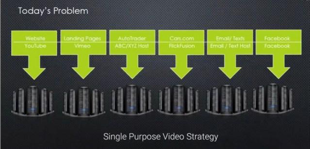 Example of Single-Purpose Video