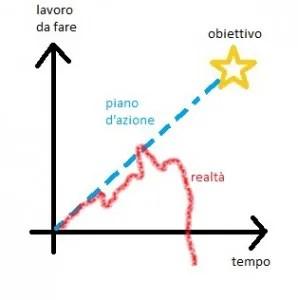 L'approccio del Pianificatore
