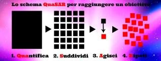 Come raggiungere un obiettivo: lo schema QuaSAR