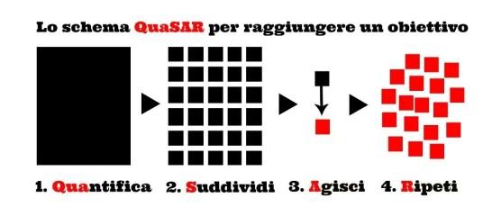 quasar cut