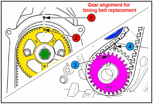 Engine Timing And Installation Of The Timing Belt