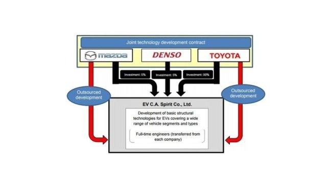 На зависть Альянсу Renault-Nissan-Mitsubishi: Mazda, Toyota и Denso будут вместе строить электромобили
