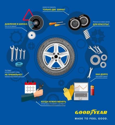 Goodyear ответил на 6 главных вопросов об эффективной эксплуатации шин