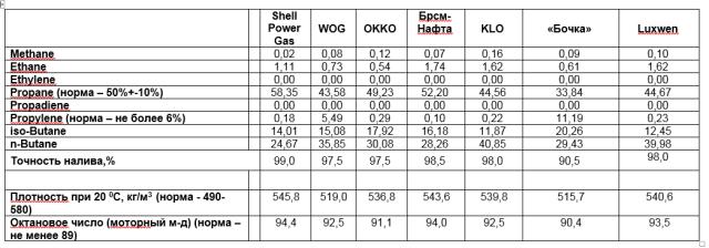 """Сетевые АЗС против """"бочек"""": эксперты протестировали качество автомобильного газа"""