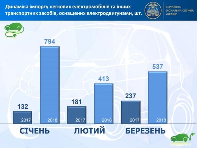 Статистика: с начала года в Украину ввезли свыше 1,7 тысячи электромобилей