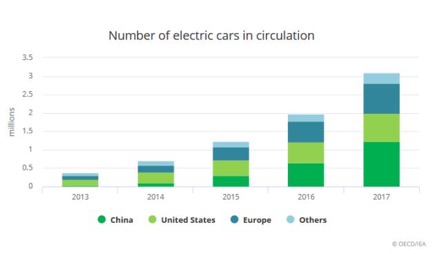 Прогноз: к 2030 году в мире будет 125 миллионов электромобилей