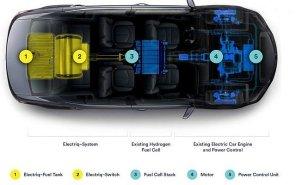 Топливная революция: стартап Electriq~Global предложил заправлять электромобили водой