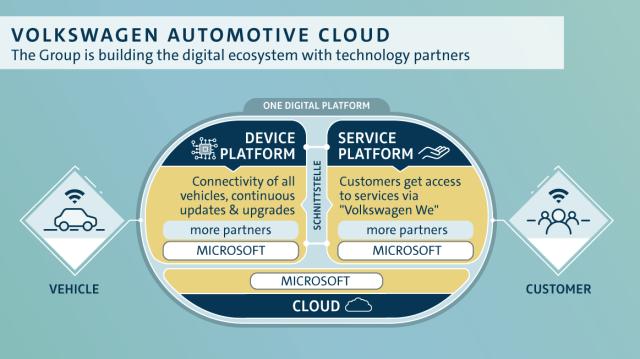 """Microsoft и Volkswagen объединят 5 млн автомобилей в функциональное """"облако"""""""