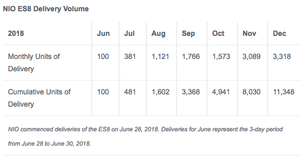 На зависть Tesla: китайцы продали больше 3 000 электрокроссоверов NIO ES8 за месяц