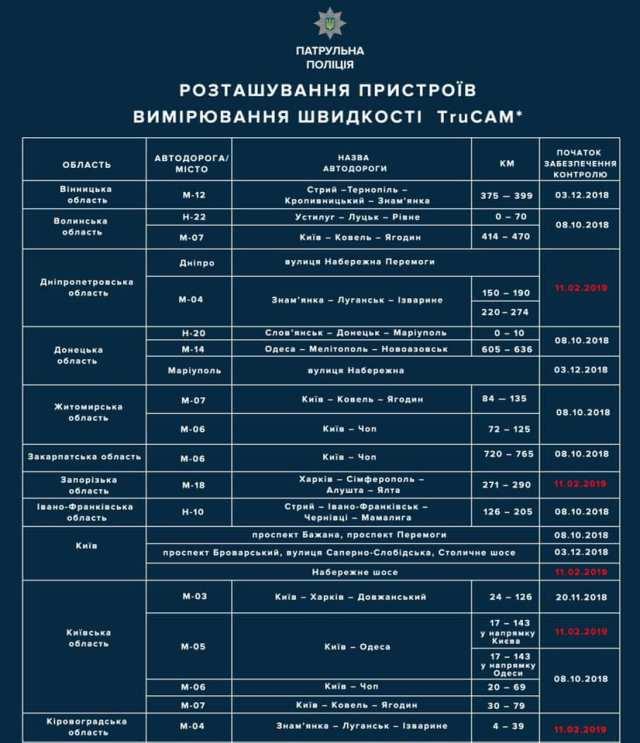 В Нацполиции рассказали, где на дорогах Украины появятся еще 20 приборов TruCAM: полный список