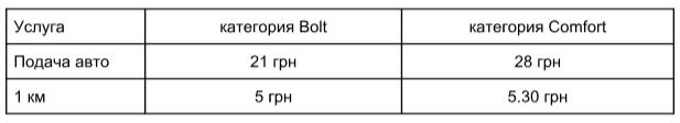 Львов стал третьим городом в Украине, где запустился Bolt: тарифы