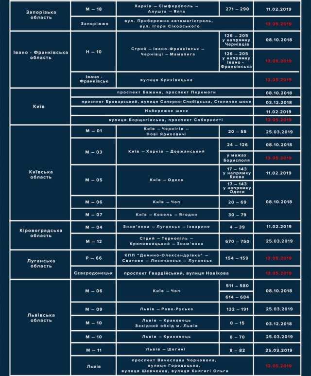 Количество приборов TruCAM на дорогах Украины довели до 100 штук: полный список