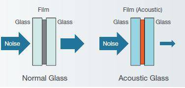 Everything You Should Know About Acoustic Windshield