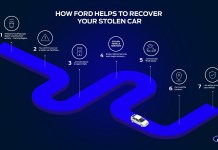 Ford Helps Theft Victims Recover Stolen Vehicles Using Connected