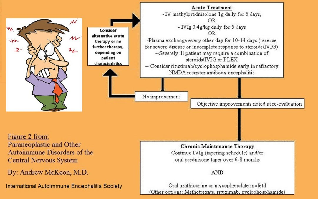 AE acute treatment