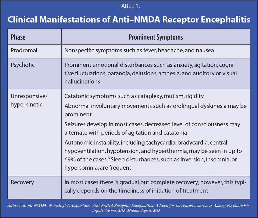 NMDAr phases of disease