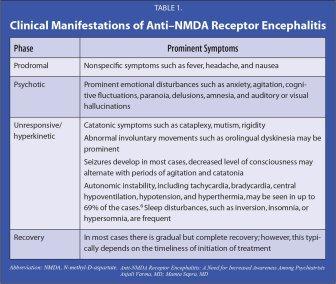 NMDAr phases of disease - anti-NMDAr Encephalitis