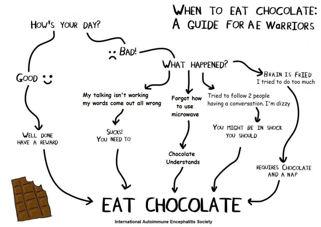 eat chocolate AE Warrior - Memes About Autoimmune-Encephalitis