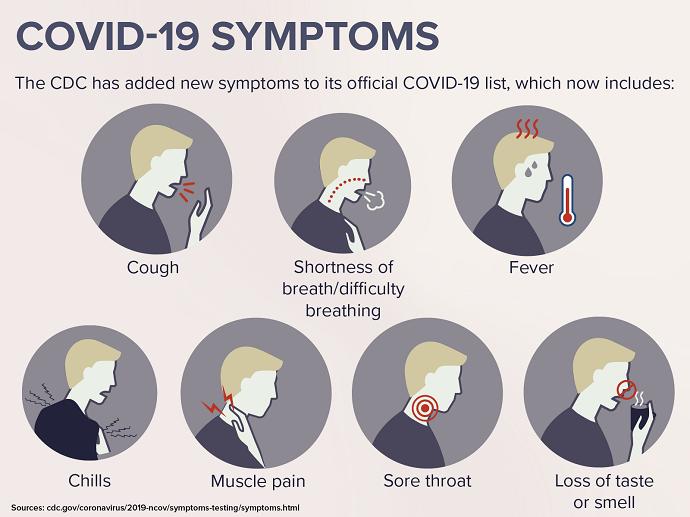 covid-19 symptoms_update-5-29-2020