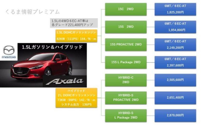 アクセラ1.5Lガソリン&ハイブリッド価格表