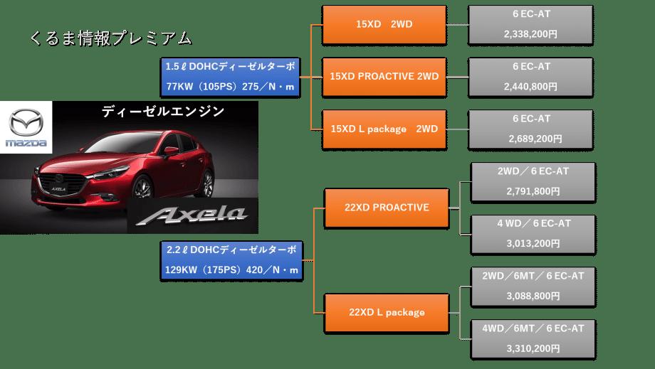 アクセラディーゼルエンジングレード・価格表