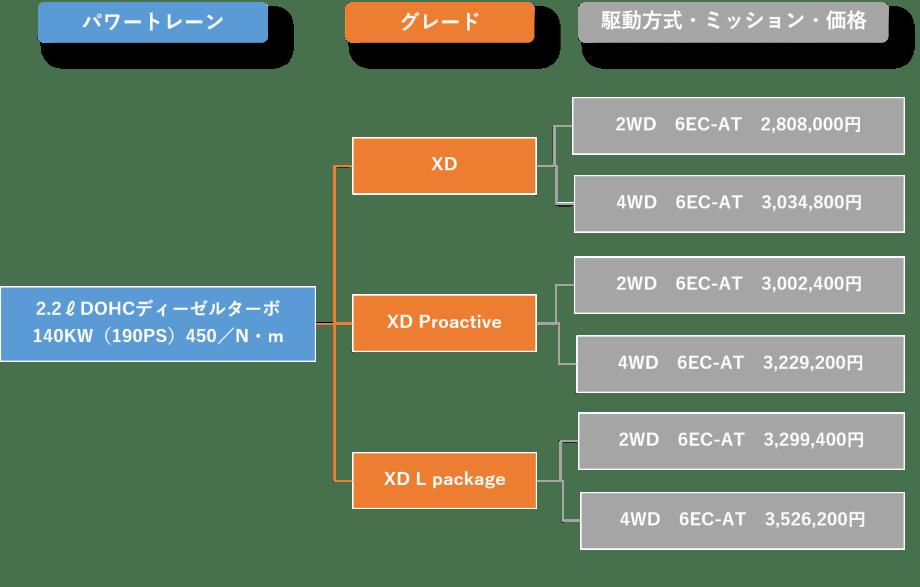 CX-5ディーゼルエンジンのグレード・価格