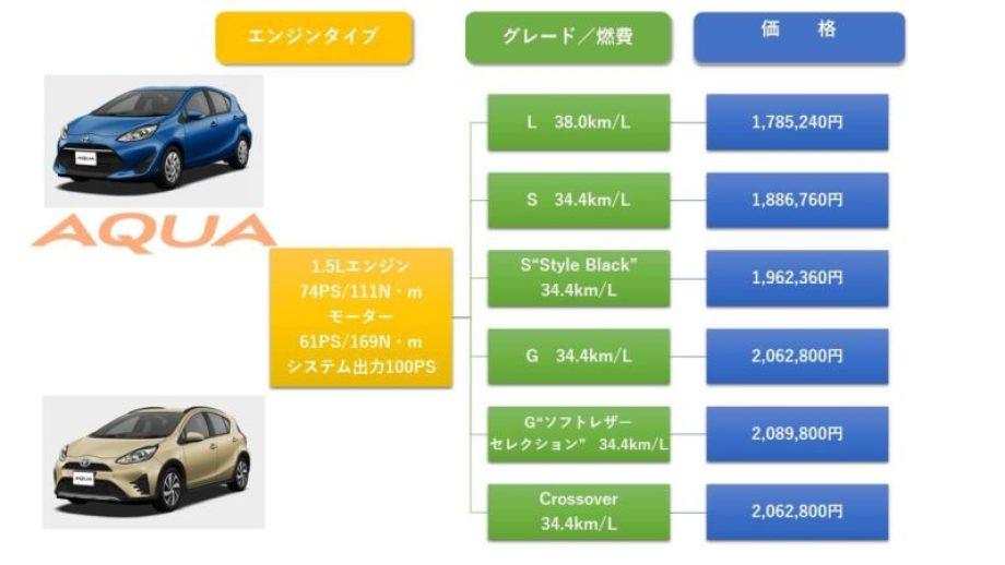 アクアのグレード・価格表