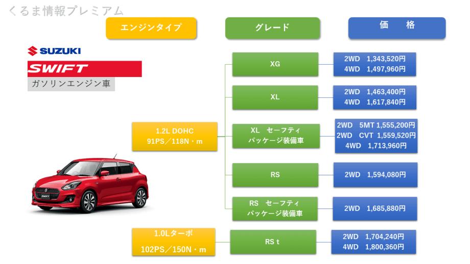 スイフトガソリンモデルのグレード価格表